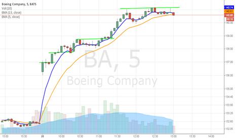 BA: BA earnings