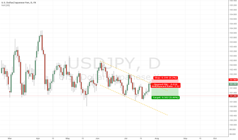 USDJPY: Sneak a quick USDJPY short before the end of the month