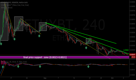 ETHXBT: Ethereum (ETH): The downtrend that never ends