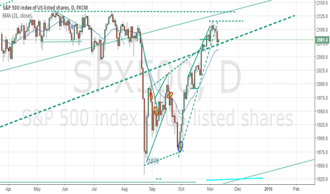 SPX500: SP 500 is in a Trading Range