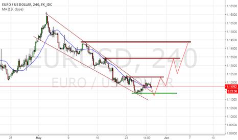 EURUSD: Falling wadge
