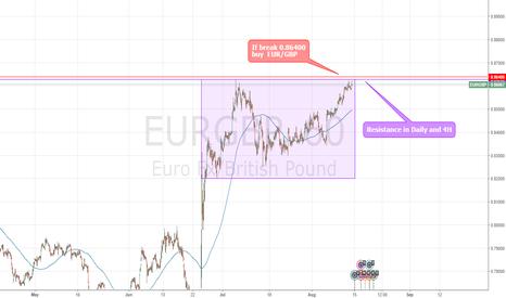 EURGBP: Buy EUR/GBP