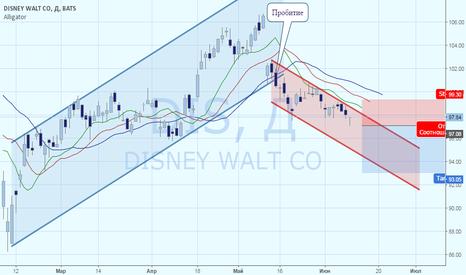 DIS: Disney:финансовые проблемы ESPN- фактор снижения стоимости акций