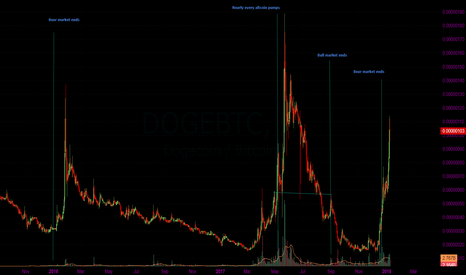 DOGEBTC: Doge as an indicator of alt sentiment II
