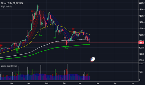BTCUSD: Continuing BTC short - get ready to open long