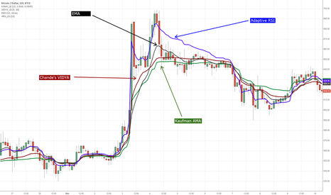 BTCUSD: Indicators: 3 different Adaptive Moving Averages