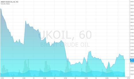 UKOIL: Brent chart