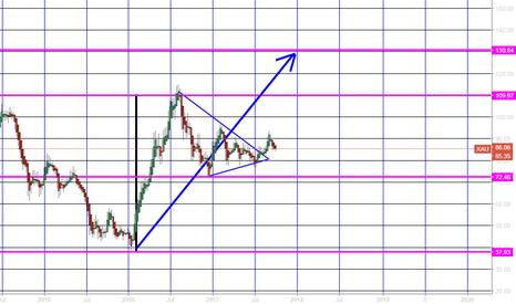 XAU: xau.. gold index