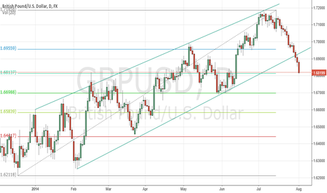 GBPUSD: Long from strong support t/p 1,695, s/l 1,6788