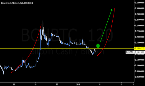 BCHBTC: #BCH is about to wake up, rise and shine