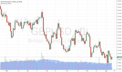 GBPUSD: Британская валюта торгуется в тени европейского актива.