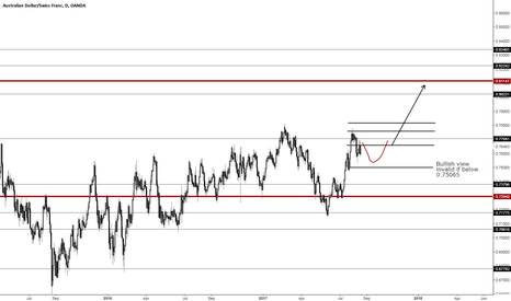 AUDCHF: Third best option to express bullish AUD view is long AUDCHF