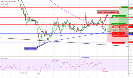 EURUSD: EUR/USD: OVERSOLD - Will continue or reverse?