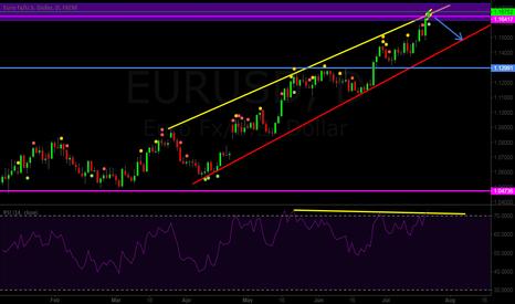 EURUSD: EURUSD SELL START