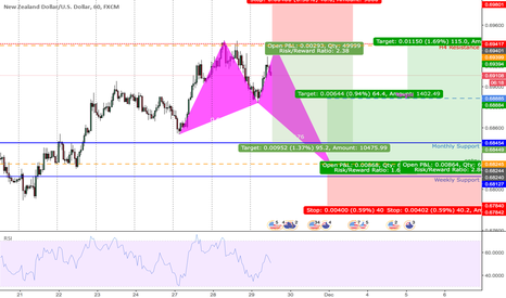 NZDUSD: BUTTERFLY BULL WITH SHORT OPPORTUNITY |H1