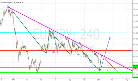 EURJPY: just starting out at marking charts Any advice/help is helpful!