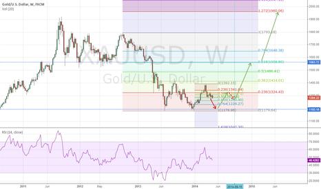 XAUUSD: Gold Weekly Chart