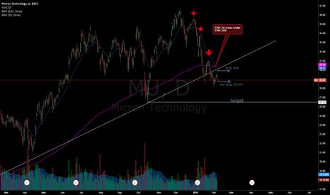 MU: short MU below the reversal