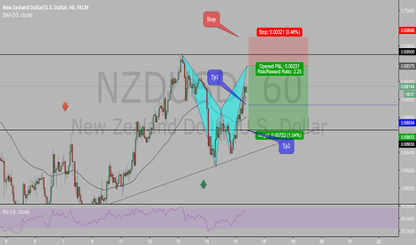 NZDUSD: POTENTIAL BEARISH BAT PATTERN ON NZDUSD