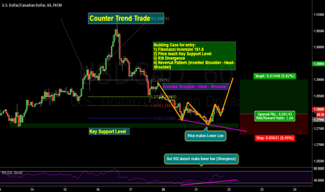 USDCAD: Counter Trend Trade on Dollar - Canada