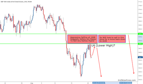 SPX500: LH With Aggressive Selling Suggests Trend Rolling Over