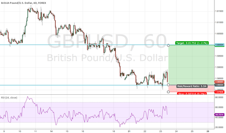GBPUSD: GBPUSD - bullish Divergence and support