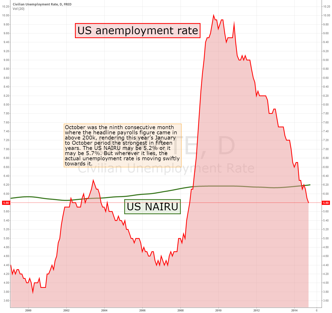 UNEMPLOYMENT RATE NOW WITHIN TOUCHING DISTANCE OF NAIRU ESTIMATE