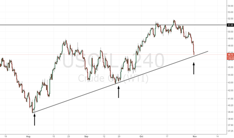 USOIL: Oil back again on a quarterly dynamic support