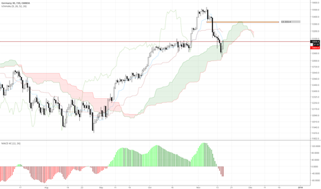 DE30EUR: GE30 - could start bullish move after fake drop in Ichi cloud