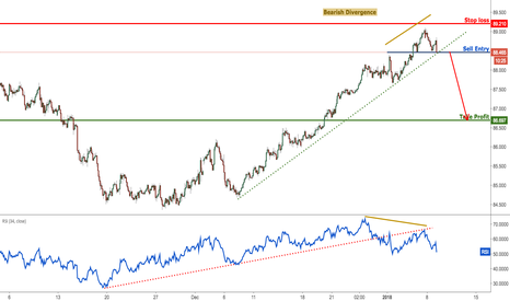 AUDJPY: AUDJPY setting up for a strong reversal, prepare to sell