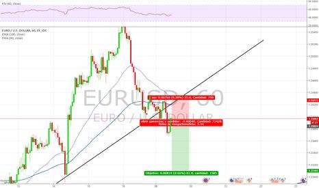 EURUSD: Venta EUR USD