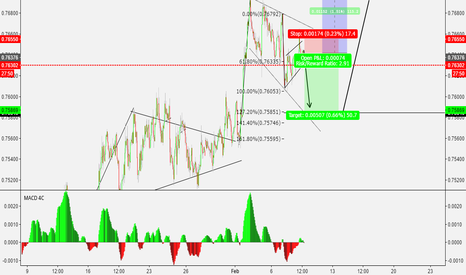 AUDUSD: SMALL SHORT SELL