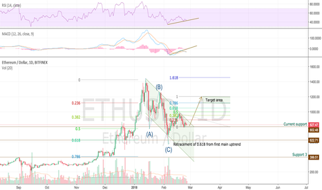 ETHUSD: Ether showing signs of recovery, target 1.1 - 1.2k