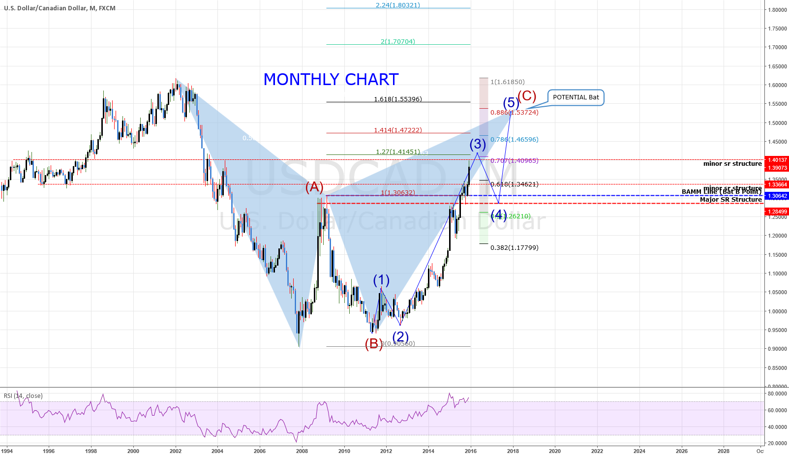 MONTHLY Chart: USDCAD: Some More Upside Before The Fall?