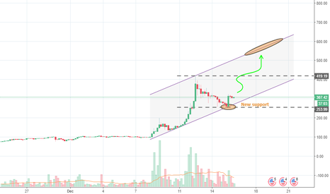 LTCUSD: LTCUSD Here is the BUY opportunity expected
