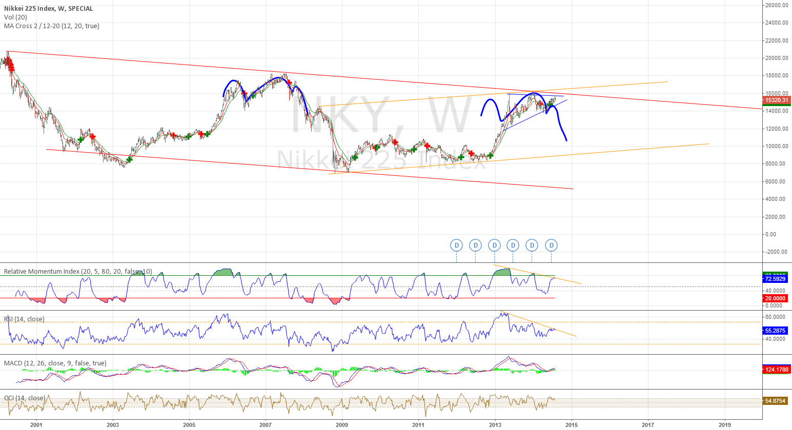 Nikkei setting up to go down again