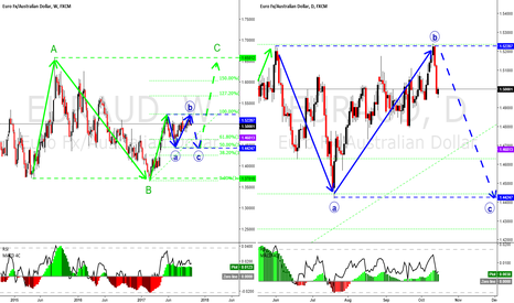 EURAUD: EURAUD long term view, a flat and a huge flat