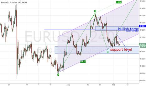 EURUSD: EU buy limit @ support area