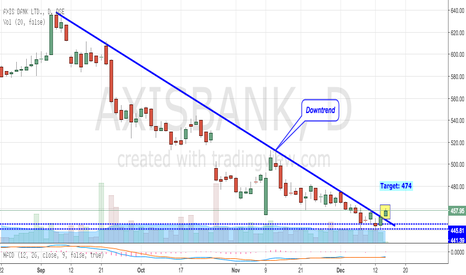 AXISBANK: Axis Bank Finally Breaks Above Downward Trend Line