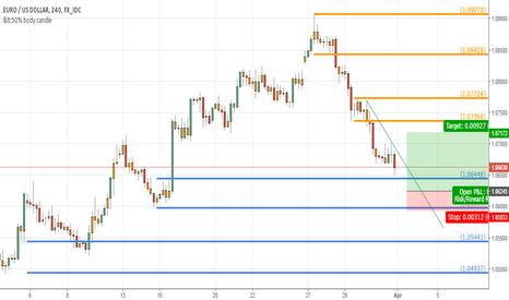 EURUSD: Im biasing to enter long when market goes more downwards