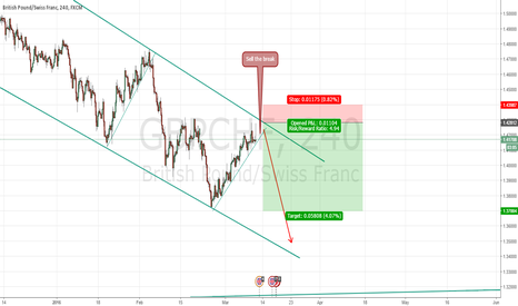 GBPCHF: GBPCHF - opportunity to sell