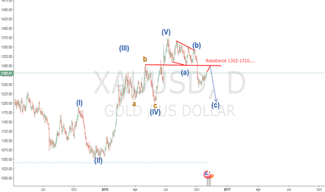 XAUUSD: SOME BOUNCE ON A GOLD....