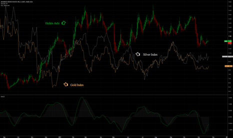 AMD: AMD's Correlation with Silver & Gold Indexes