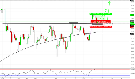GER30: DAX Struktur Long - Trend Continuation Trade