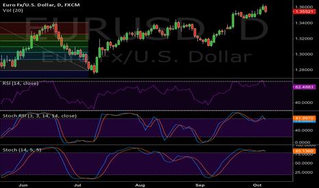 EURUSD: #EUR-USD in a negative trend