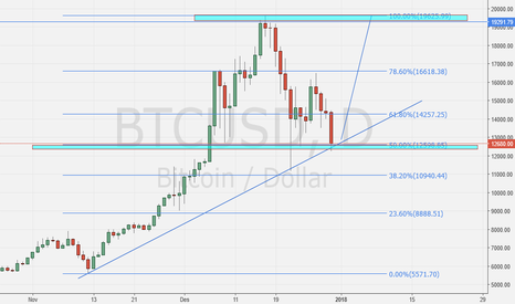 BTCUSD: BTCUSD On Support area (entry here)