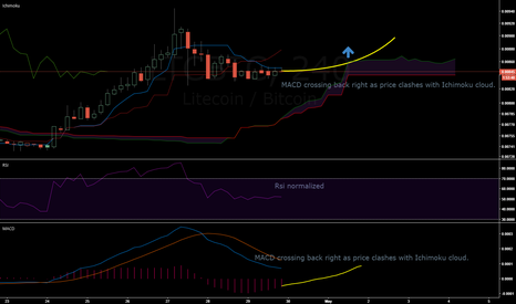 LTCBTC: Litecoin might continue rally after the weekend