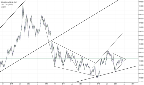 GOLD: GOLD/USD - A Tale of supression and broken promises.
