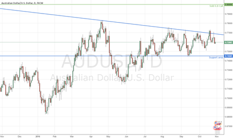 AUDUSD: AUD/USD Short Premium