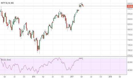 NIFTY: Nifty : Weekly RSI divergence near 70 mark.